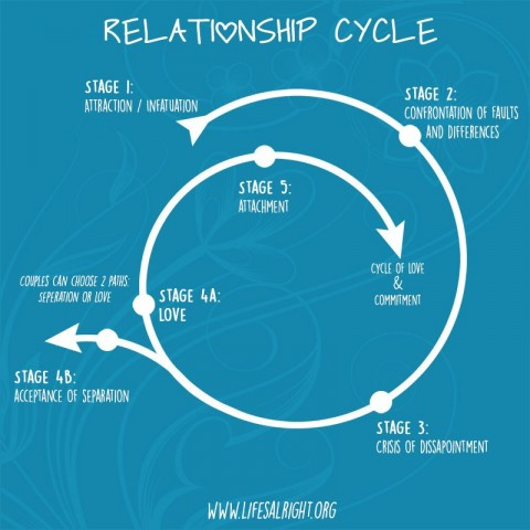 The Relationship Cycle
